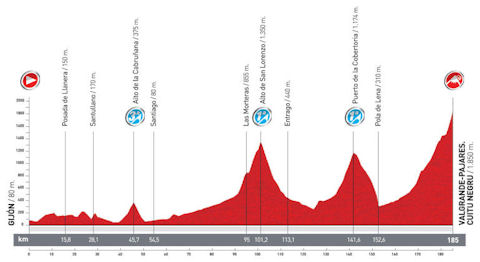 Vuelta 2012 queen stage profile